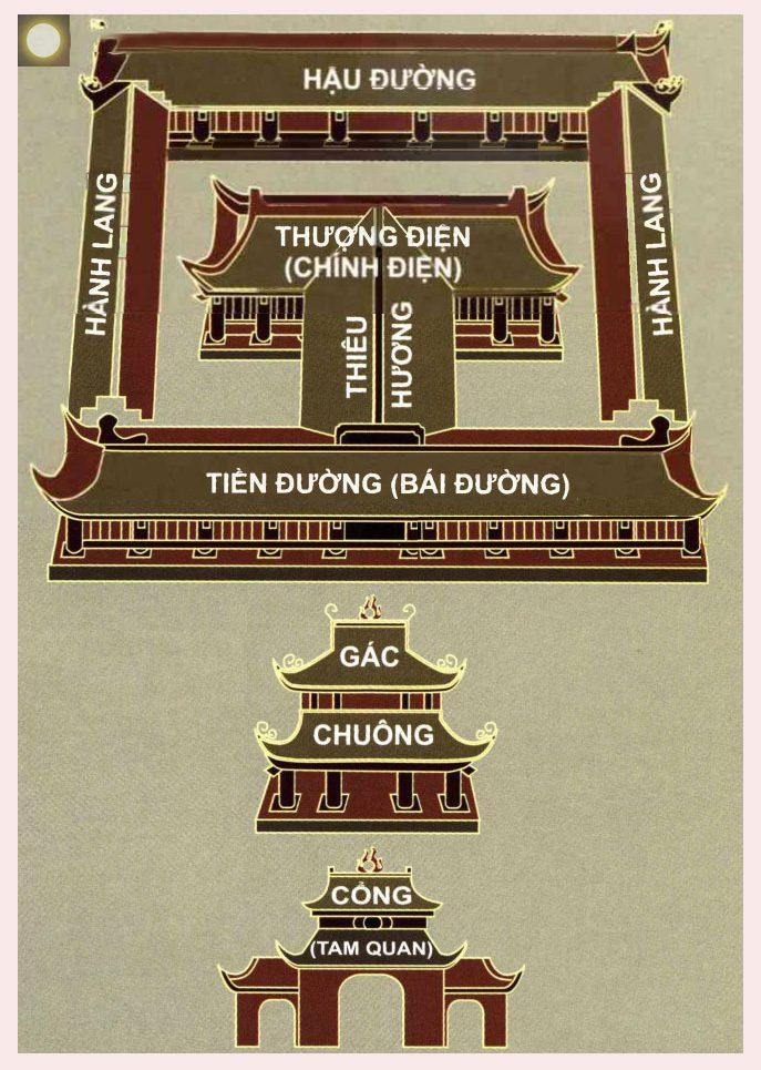 So đồ nhà chùa